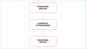 contratto franchising